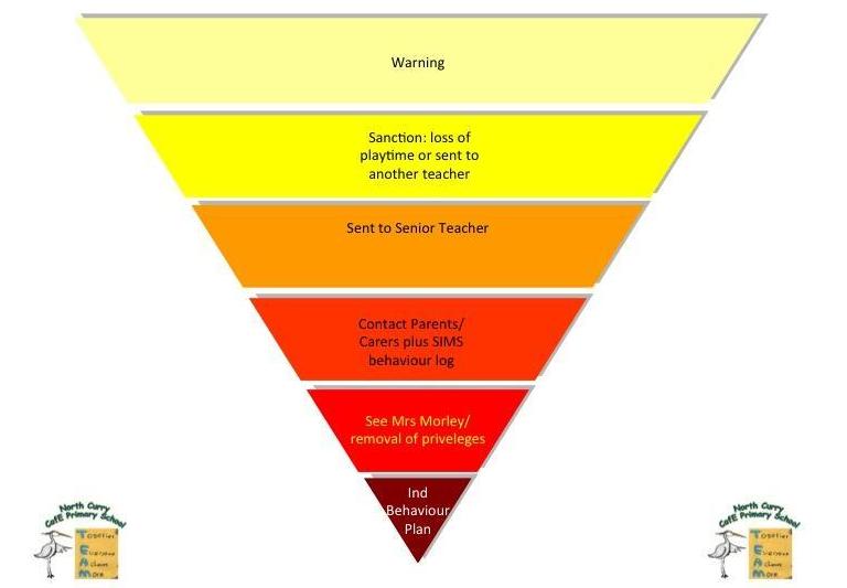 Behaviour pyramid